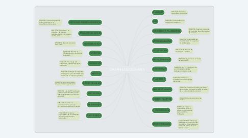 Mind Map: ORGANULOS CELULARES