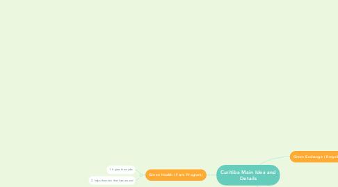 Mind Map: Curitiba Main Idea and Details