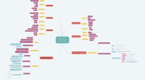 Mind Map: CHAPTER 1 : INTRODUCTION TO COMPUTERS AND COMPUTER SYSTEM
