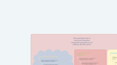 Mind Map: Procesos básicos de la Institución Educativa Leningrado apoyados en los sistemas de información