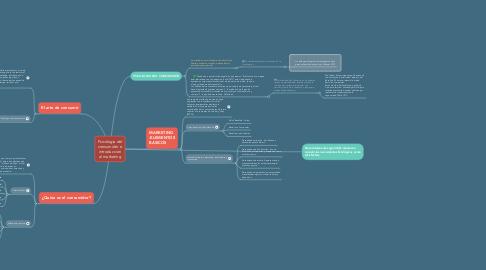 Mind Map: Psicologia del consumidor e introduccion al marketing