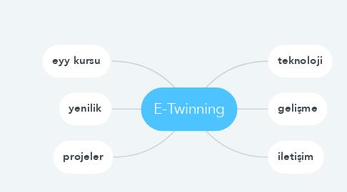 Mind Map: E-Twinning