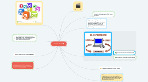 Mind Map: Diseño Web