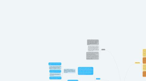 Mind Map: Problemáticas y Desafíos de las Microempresas en Colombia.