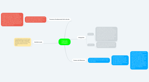 Mind Map: Calculo integral