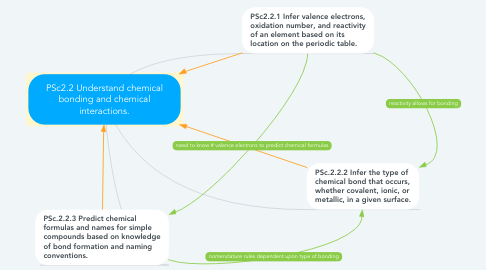 Mind Map: PSc2.2 Understand chemical bonding and chemical interactions.