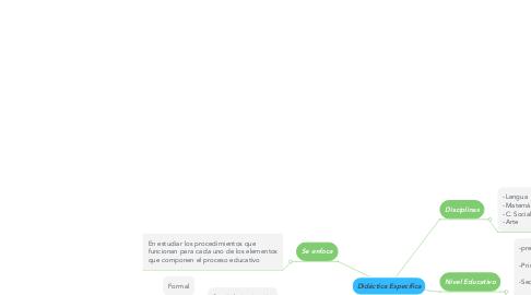 Mind Map: Didáctica Específica