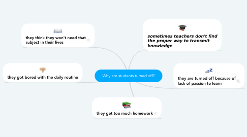Mind Map: Why are students turned off?