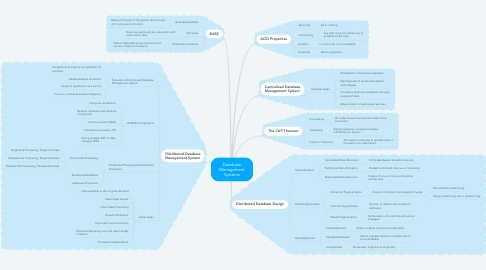 Mind Map: Database Management Systems