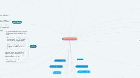 Mind Map: ALTERNATIVAS DE GRADO