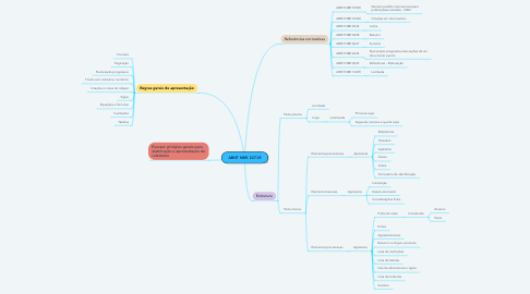 Mind Map: ABNT NBR 10719