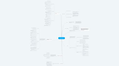 Mind Map: Speech and Language Development