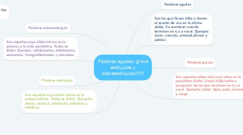 Mind Map: Palabras agudas, grave esdrujulas y sobreesdrujulas!!!!!!!