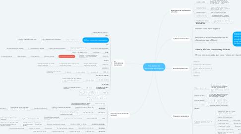 Mind Map: Fundamentos teoricometodológicos