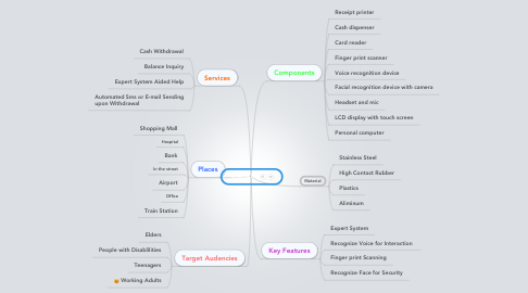 Mind Map: SmartATM