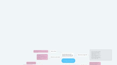Mind Map: El concepto de la Infancia a la Largo de la Historia