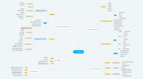 Mind Map: Planejamento