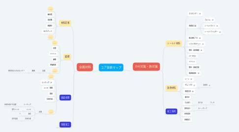 Mind Map: コア技術マップ