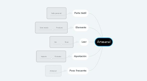Mind Map: Artesanal