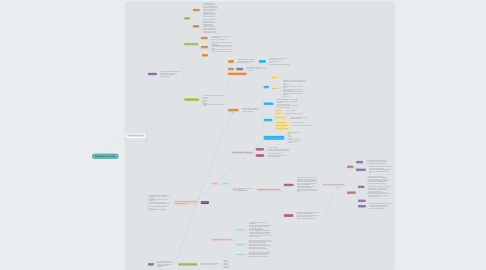 Mind Map: SOCIEDAD Y CULTURA
