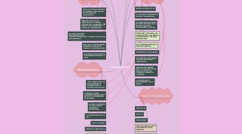 Mind Map: Teoria del Comercio Internacional