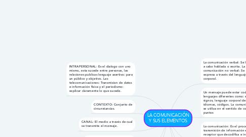 Mind Map: LA COMUNICACIÓN Y SUS ELEMENTOS