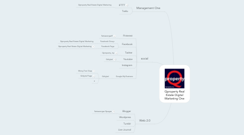 Mind Map: Qproperty Real Estate Digital Marketing One