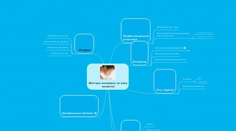 Mind Map: Факторы влияющие на кожу человека!