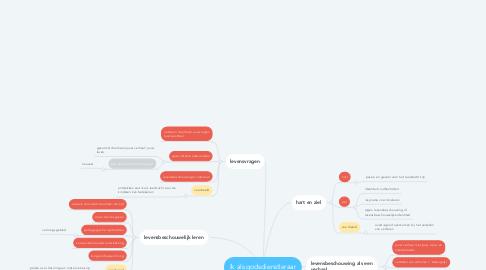 Mind Map: Ik als godsdienstleraar
