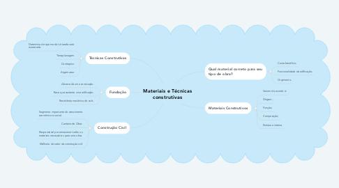 Mind Map: Materiais e Técnicas construtivas