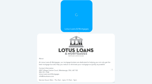 Mind Map: Lotus Loans & Mortgages