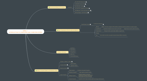 Mind Map: TOPIC 1 :  INTRODUCTION TO COMPUTERS AND COMPUTER SYSTEM