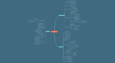 Mind Map: Topic 2 :Data and Data Representation