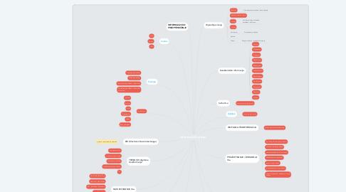 Mind Map: Informacijski sustav