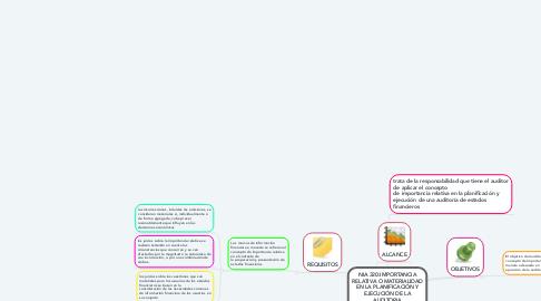 Mind Map: NIA 320:IMPORTANCIA RELATIVA O MATERIALIDAD EN LA PLANIFICACIÓN Y EJECUCIÓN DE LA AUDITORIA