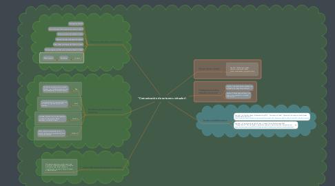 """Mind Map: """"Comunicación de entornos virtuales""""."""