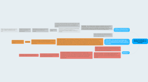 Mind Map: Aportes de la filosofía , la fisiología y la biología a la psicología