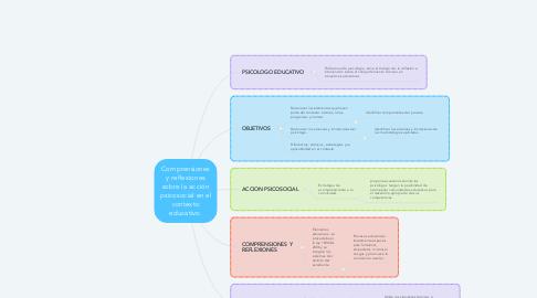 Mind Map: Comprensiones y reflexiones sobre la acción psicosocial en el contexto educativo.