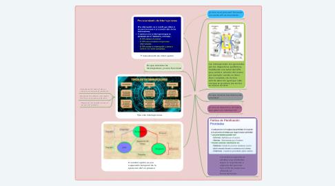 Mind Map: Interrupciones