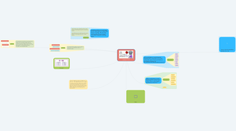 Mind Map: Articles: A / An