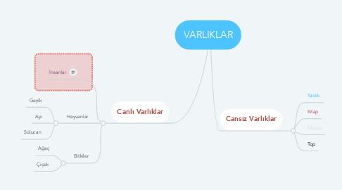 Mind Map: VARLIKLAR