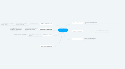 Mind Map: Small Groups