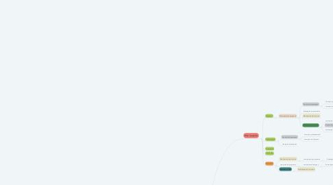 Mind Map: Modelo básico de planificación estratégica