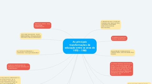 Mind Map: As principais transformações da educação entre os anos de 1970 – 1980