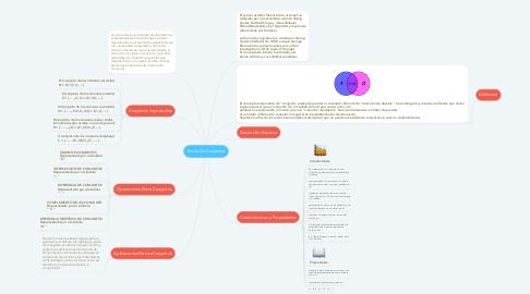 Mind Map: Teoría De Conjuntos