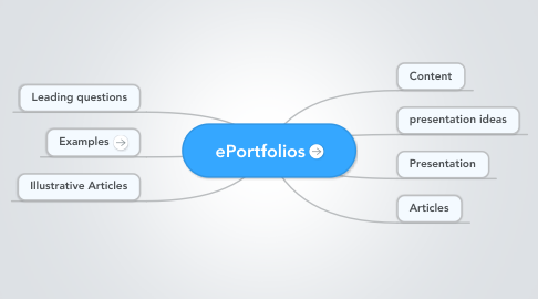 Mind Map: ePortfolios