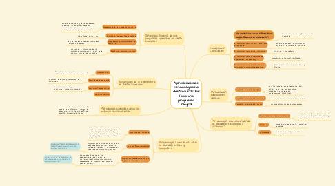 Mind Map: Aproximaciones metodológicas al diseño curricular hacia una propuesta integral