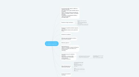 Mind Map: Introducción al análisis  de estados financieros