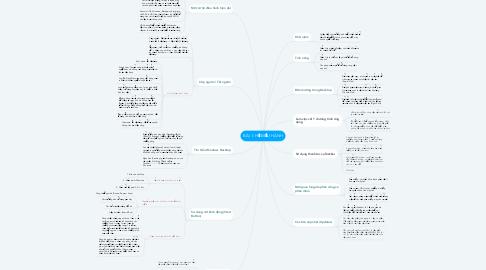 Mind Map: BÀI 1: HỆ ĐIỀU HÀNH