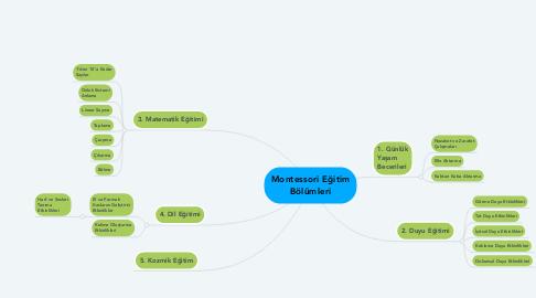 Mind Map: Montessori Eğitim Bölümleri